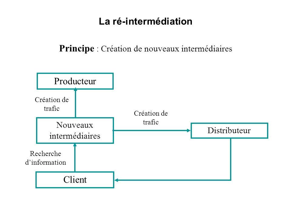 Principe : Création de nouveaux intermédiaires
