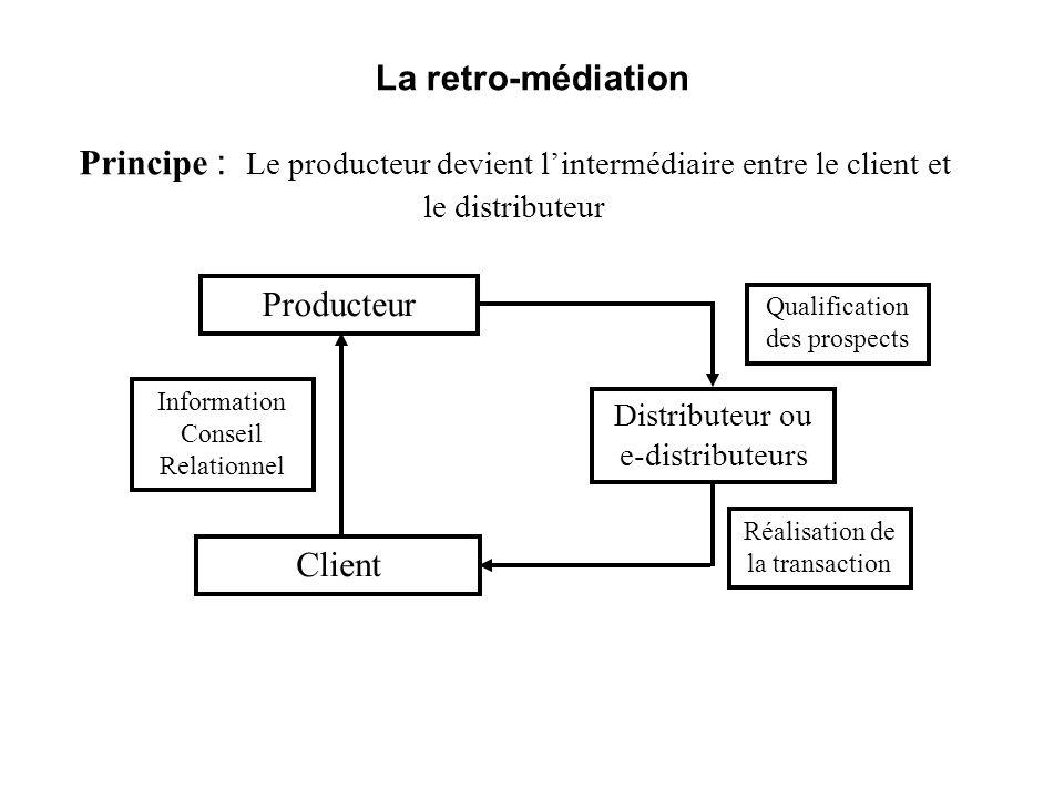 La retro-médiation Principe : Le producteur devient l'intermédiaire entre le client et le distributeur.