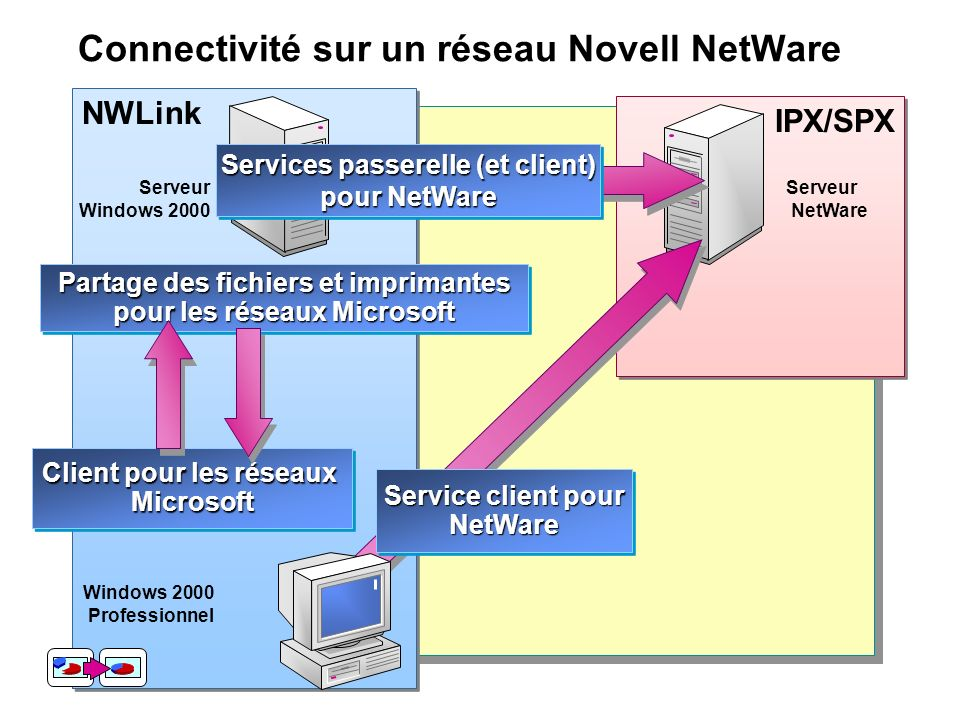 Connectivité sur un réseau Novell NetWare