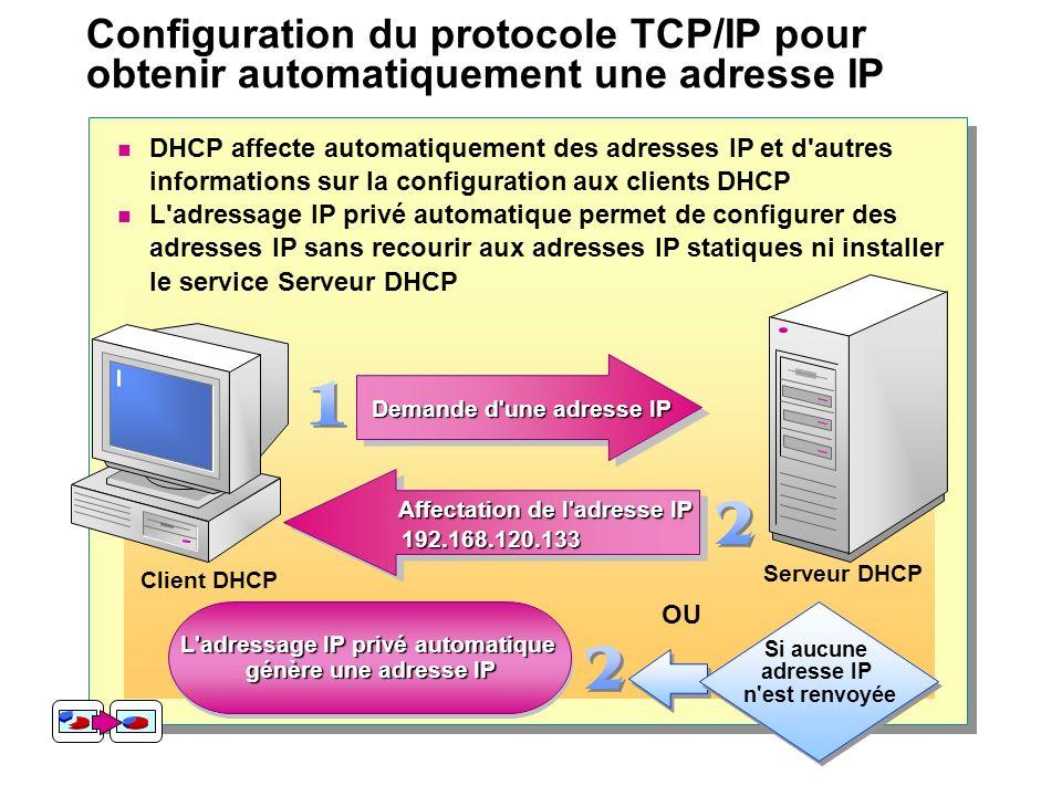 L adressage IP privé automatique
