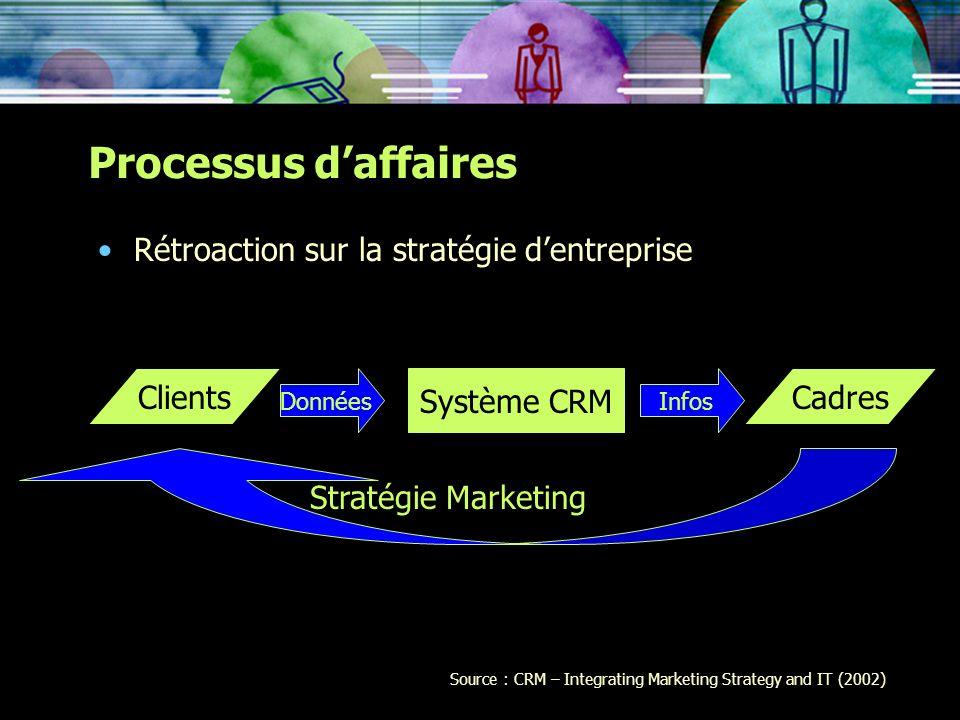 Processus d'affaires Rétroaction sur la stratégie d'entreprise Clients
