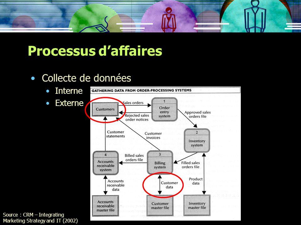 Processus d'affaires Collecte de données Interne Externe