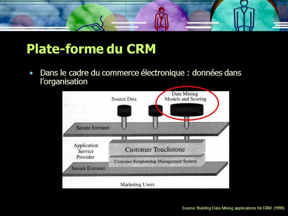 Plate-forme du CRM Dans le cadre du commerce électronique : données dans l'organisation.