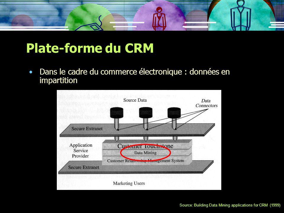 Plate-forme du CRM Dans le cadre du commerce électronique : données en impartition.