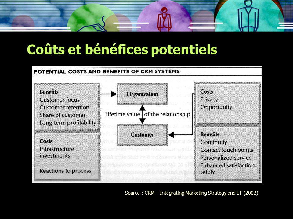 Coûts et bénéfices potentiels