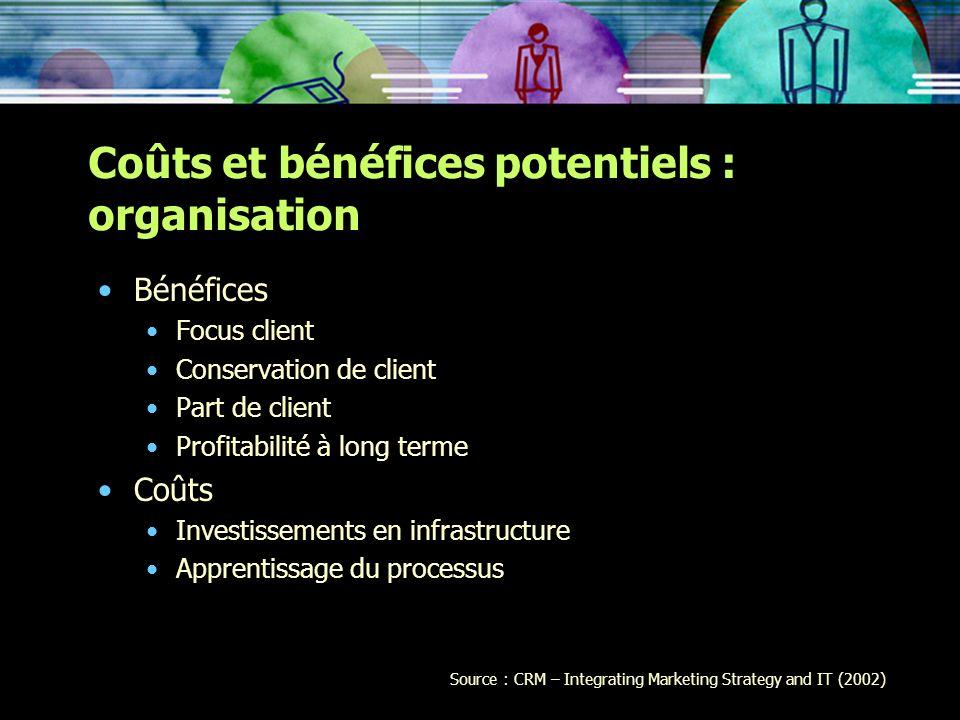 Coûts et bénéfices potentiels : organisation