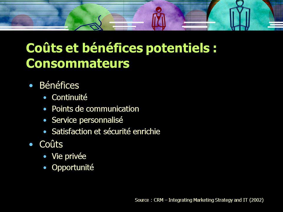 Coûts et bénéfices potentiels : Consommateurs