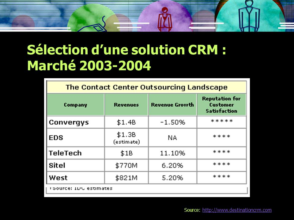 Sélection d'une solution CRM : Marché 2003-2004