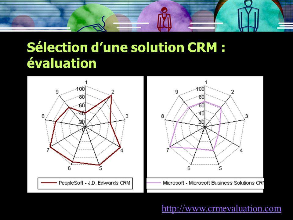Sélection d'une solution CRM : évaluation