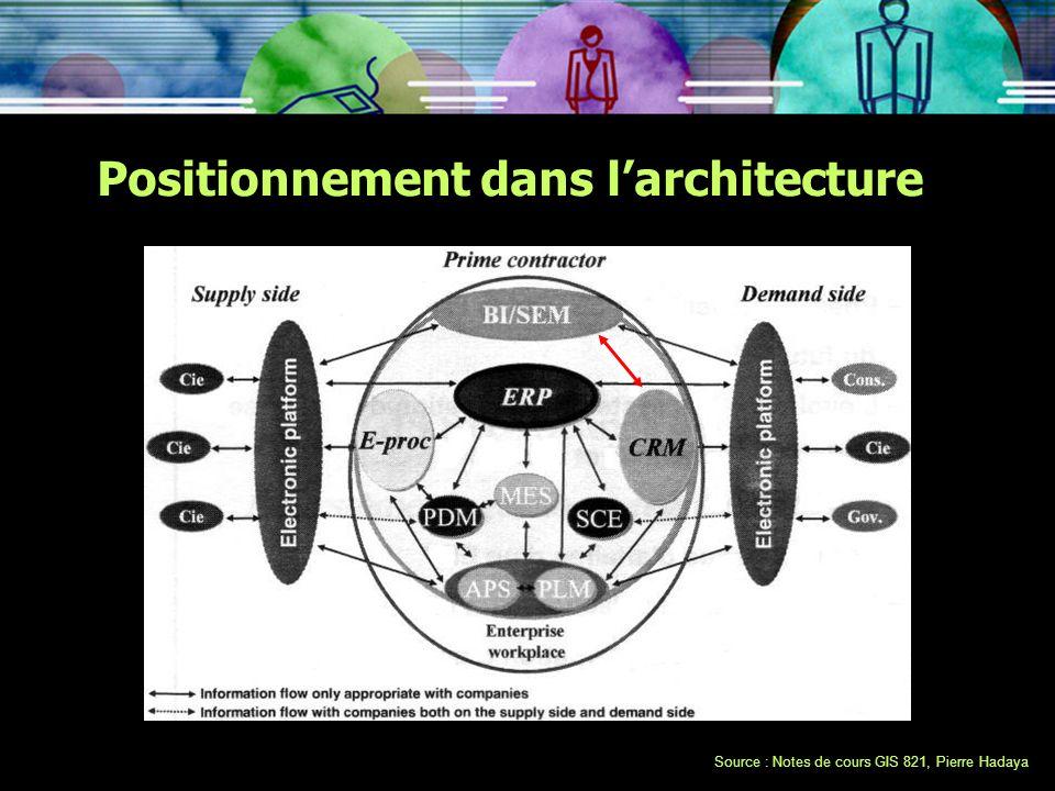 Positionnement dans l'architecture