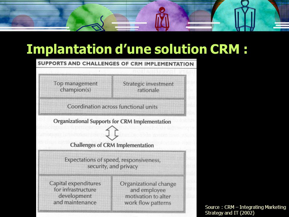 Implantation d'une solution CRM :