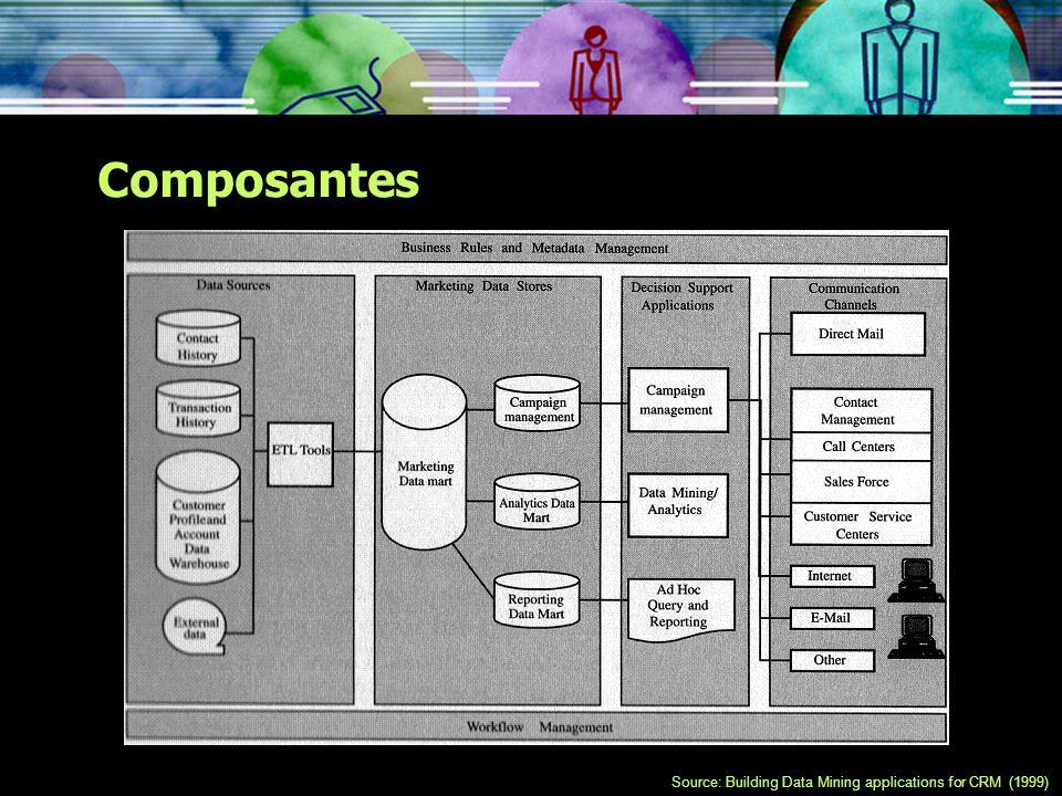 Composantes Sources de données: Historique des contacts