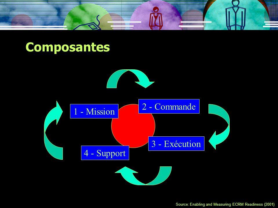 Composantes 2 - Commande 1 - Mission 3 - Exécution 4 - Support
