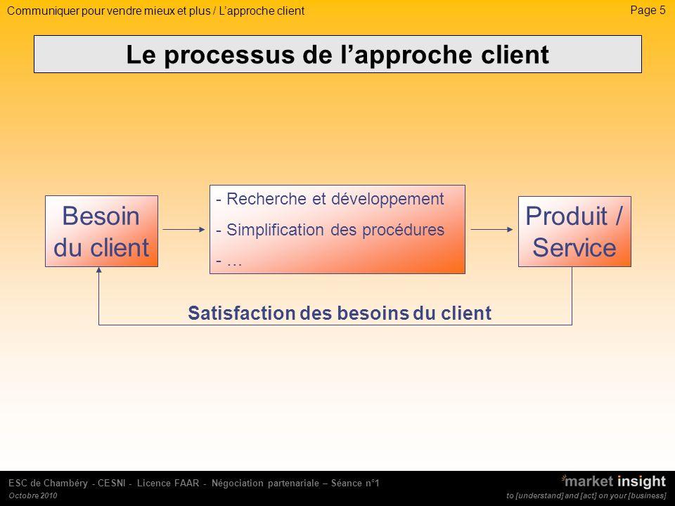 Le processus de l'approche client