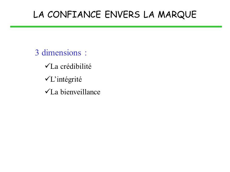 LA CONFIANCE ENVERS LA MARQUE