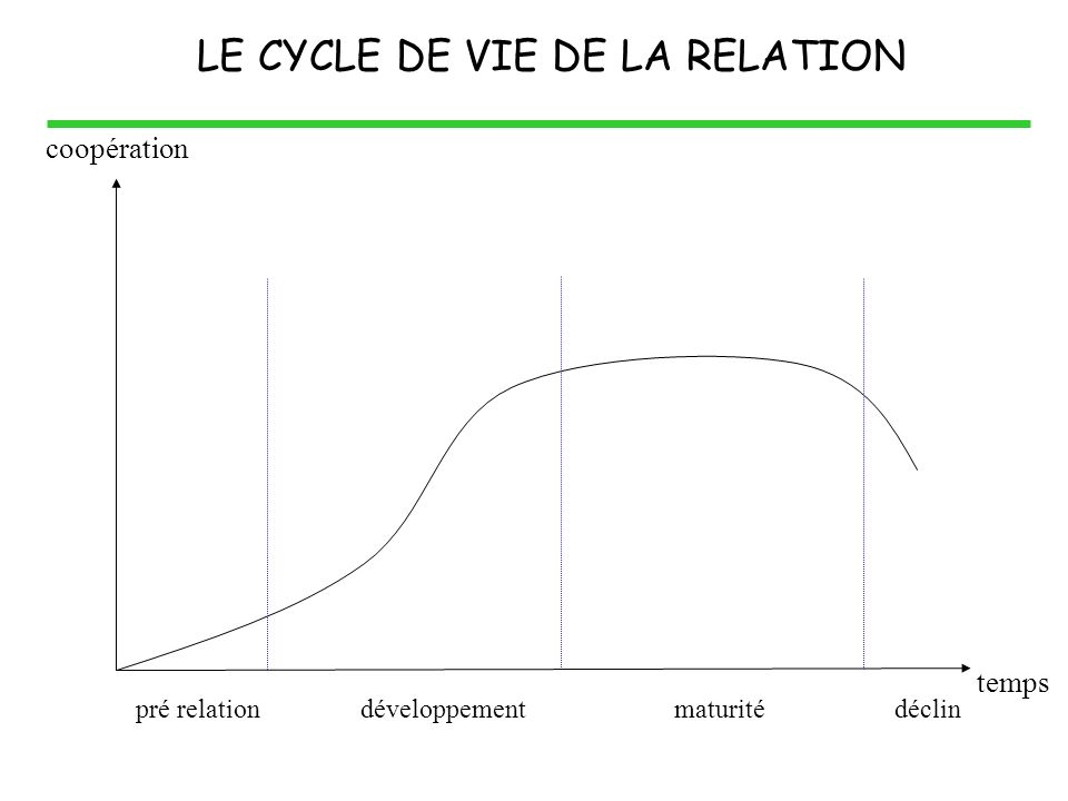 LE CYCLE DE VIE DE LA RELATION