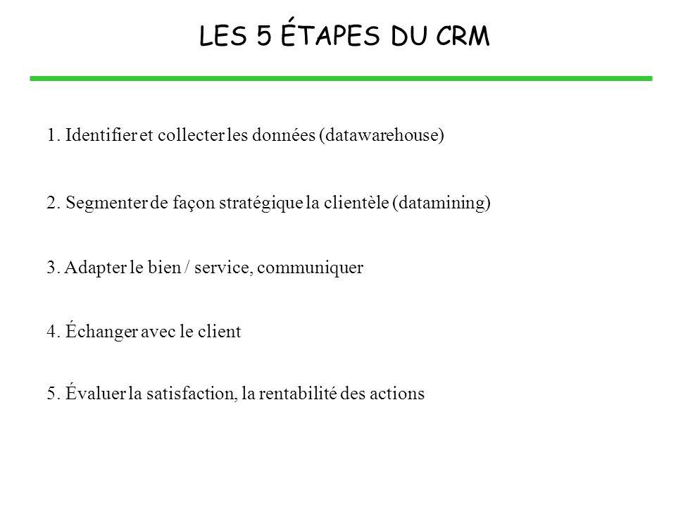 LES 5 ÉTAPES DU CRM 1. Identifier et collecter les données (datawarehouse) 2. Segmenter de façon stratégique la clientèle (datamining)