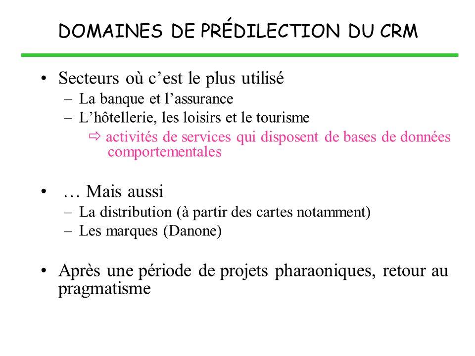 DOMAINES DE PRÉDILECTION DU CRM