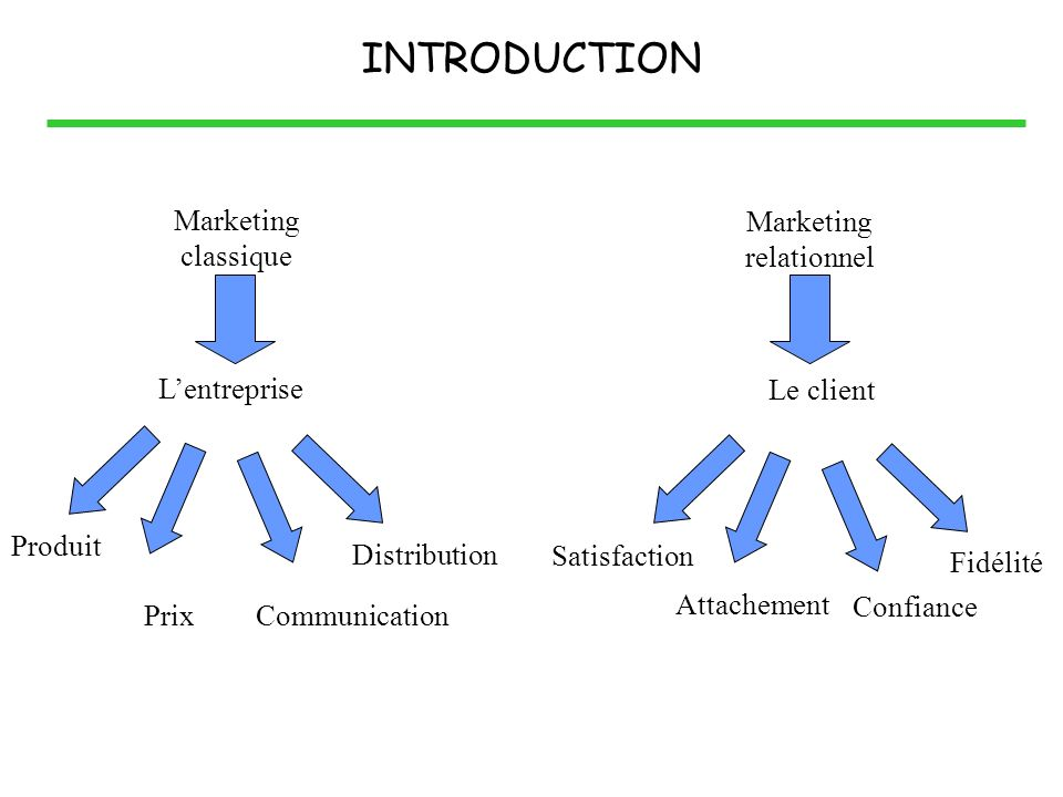 INTRODUCTION Marketing classique Marketing relationnel L'entreprise