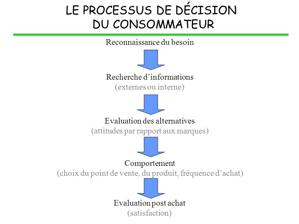 LE PROCESSUS DE DÉCISION DU CONSOMMATEUR