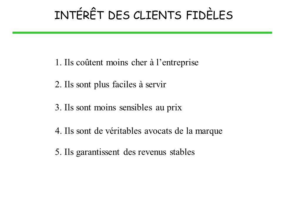 INTÉRÊT DES CLIENTS FIDÈLES