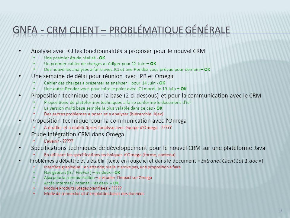 GNFA - CRM Client – Problématique Générale