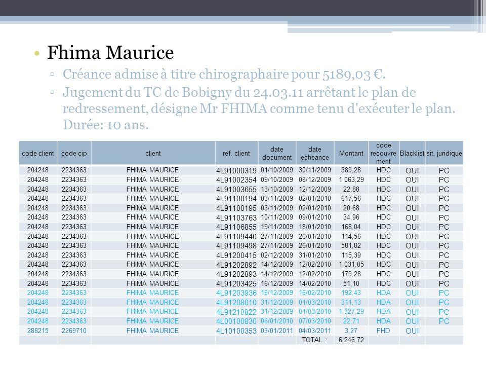 Fhima Maurice Créance admise à titre chirographaire pour 5189,03 €.