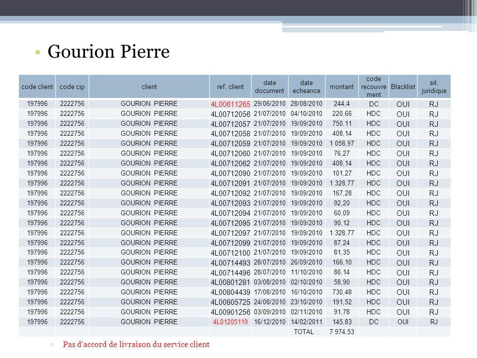 Gourion Pierre Pas d'accord de livraison du service client 4L00611265