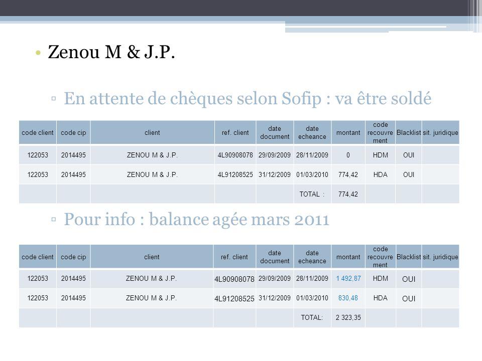 Zenou M & J.P. En attente de chèques selon Sofip : va être soldé