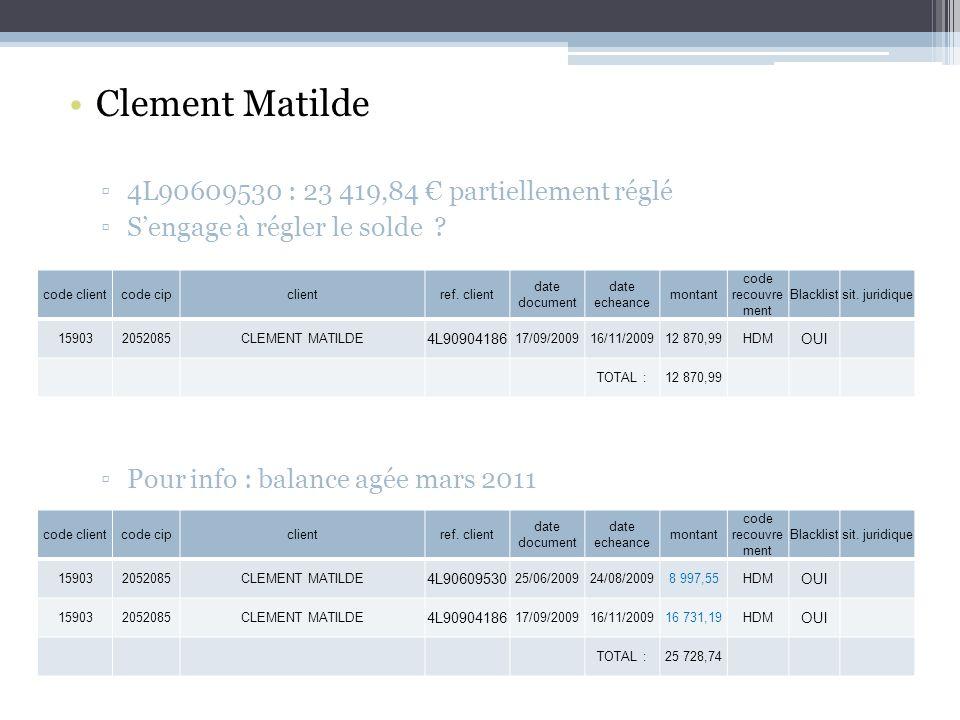 Clement Matilde 4L90609530 : 23 419,84 € partiellement réglé