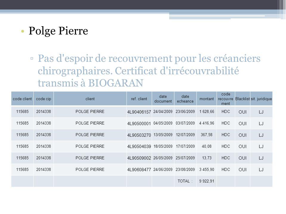 Polge Pierre Pas d espoir de recouvrement pour les créanciers chirographaires. Certificat d irrécouvrabilité transmis à BIOGARAN.