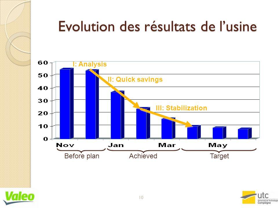Evolution des résultats de l'usine