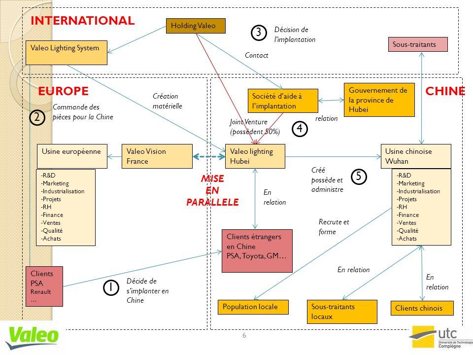 INTERNATIONAL 3 EUROPE CHINE 2 4 5 1 MISE EN PARALLELE Holding Valeo