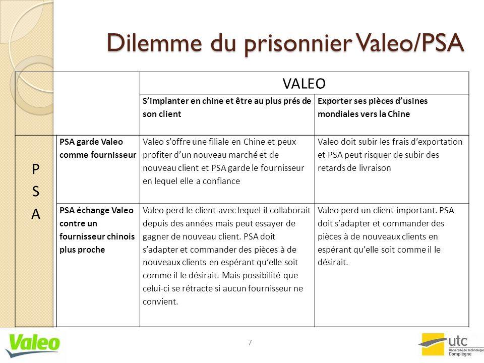 Dilemme du prisonnier Valeo/PSA