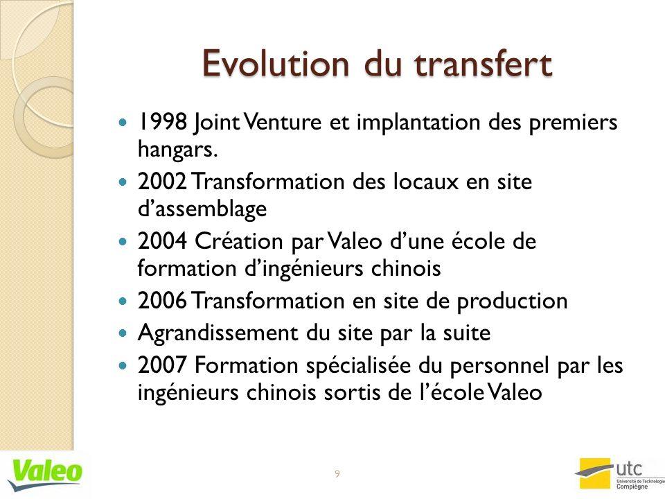 Evolution du transfert