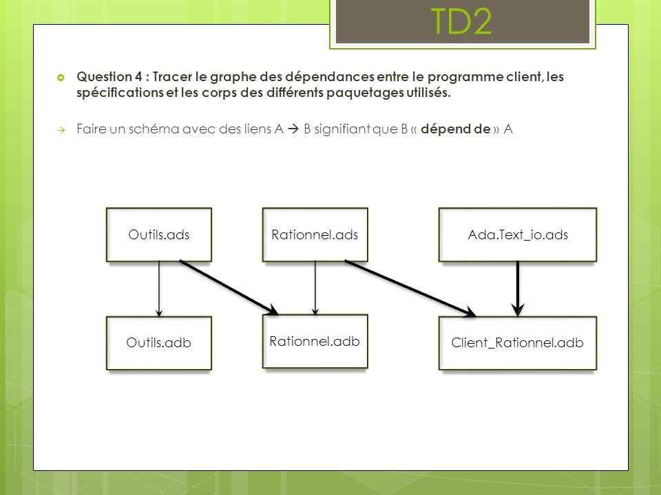TD2 Question 4 : Tracer le graphe des dépendances entre le programme client, les spécifications et les corps des différents paquetages utilisés.