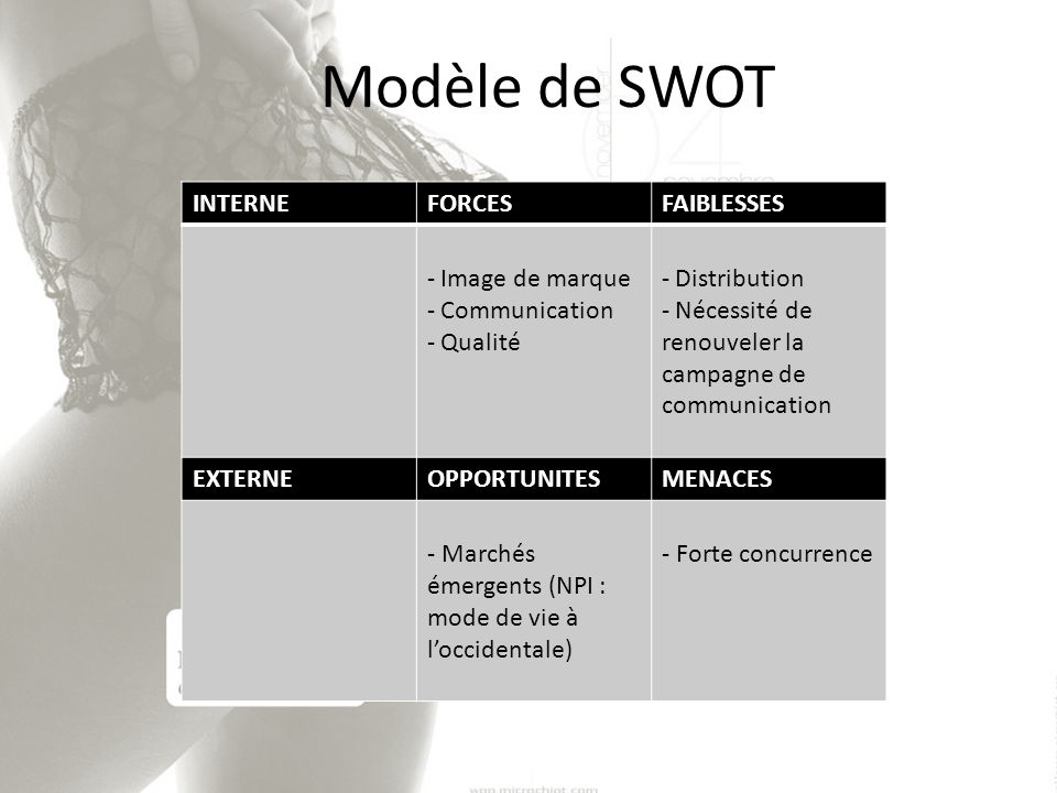 Modèle de SWOT INTERNE FORCES FAIBLESSES Image de marque Communication