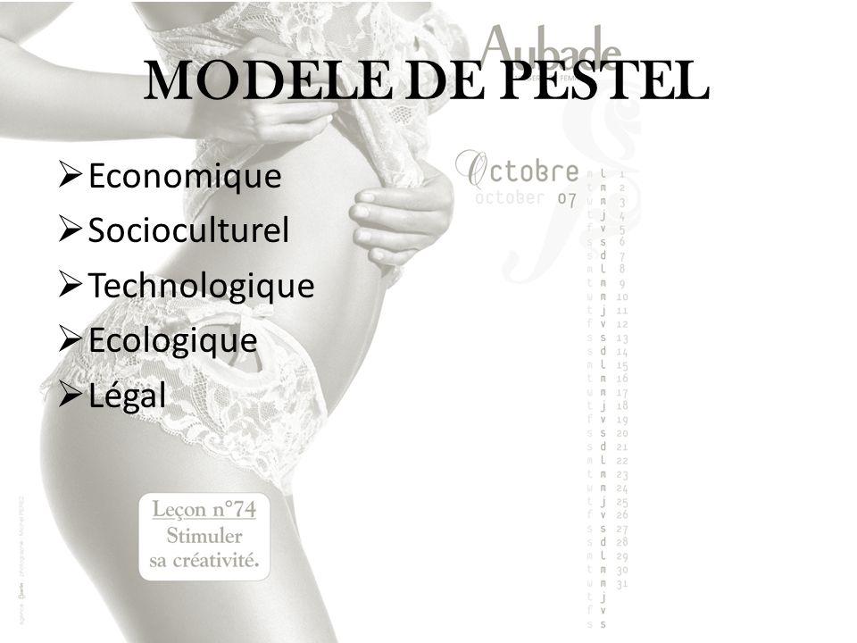 MODELE DE PESTEL Economique Socioculturel Technologique Ecologique