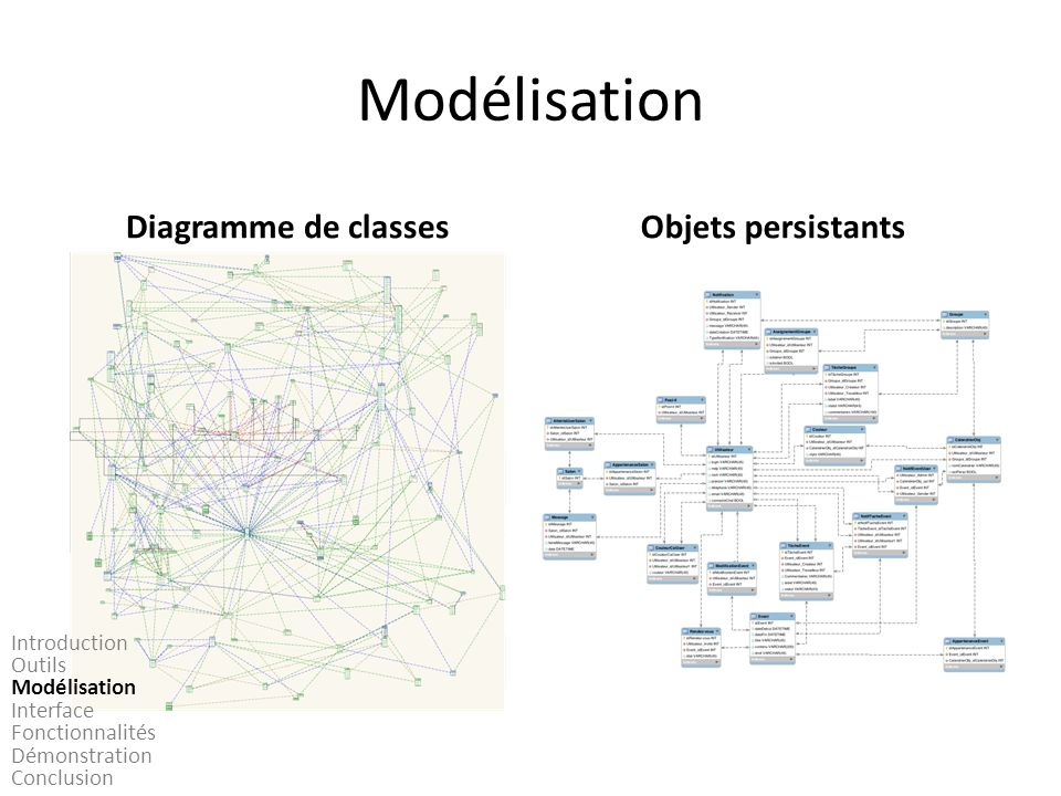 Modélisation Diagramme de classes Objets persistants Introduction