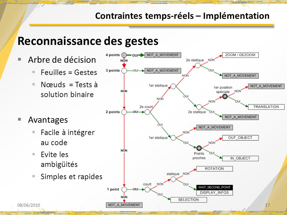 Contraintes temps-réels – Implémentation