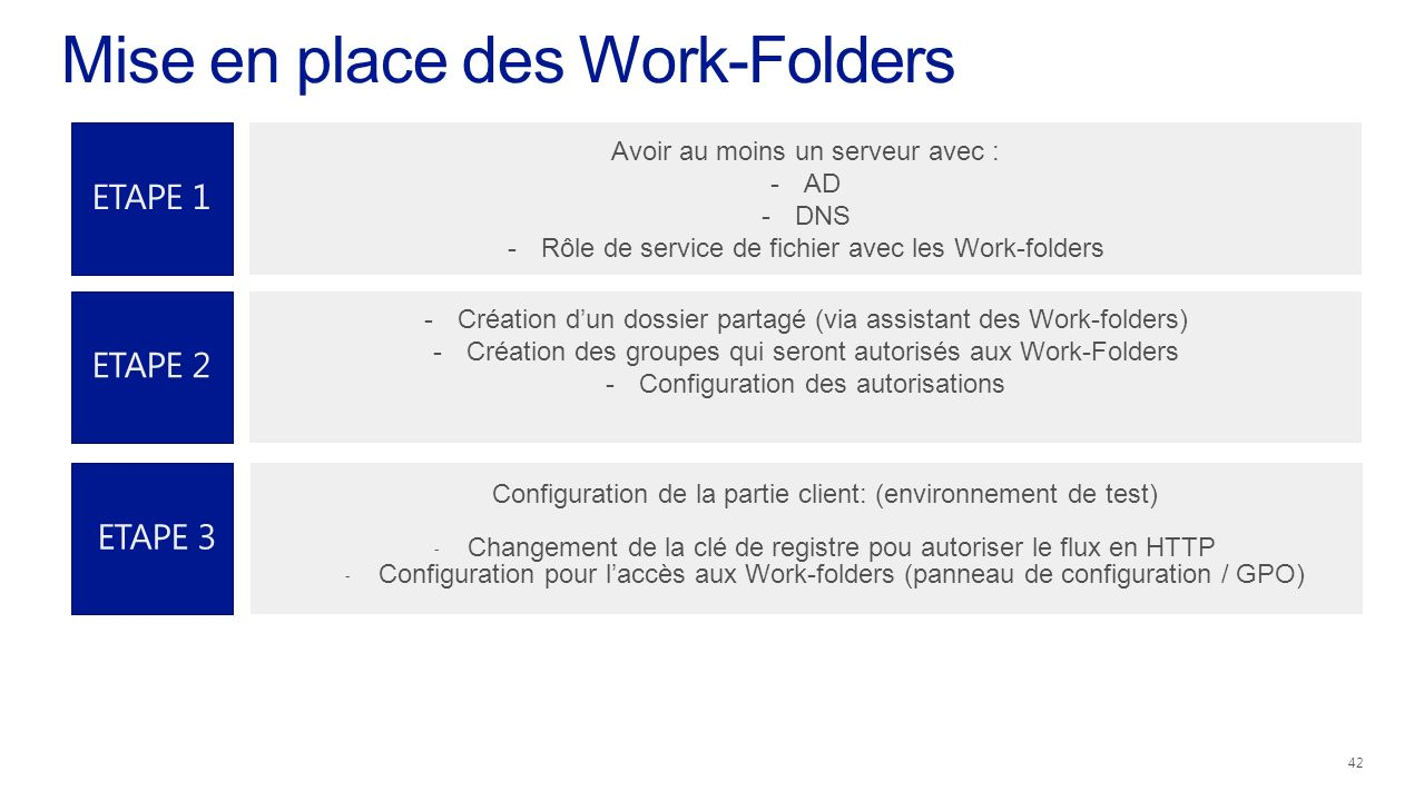 Mise en place des Work-Folders
