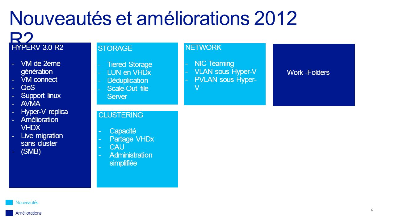 Nouveautés et améliorations 2012 R2