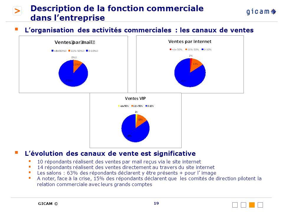 Description de la fonction commerciale dans l'entreprise