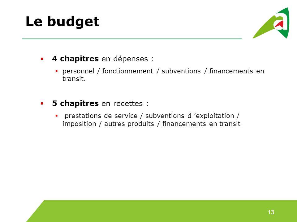 Le budget 4 chapitres en dépenses : 5 chapitres en recettes :