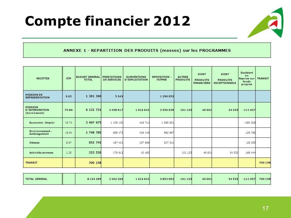 Compte financier 2012 ANNEXE 1 - REPARTITION DES PRODUITS (masses) sur les PROGRAMMES. RECETTES. ETP.