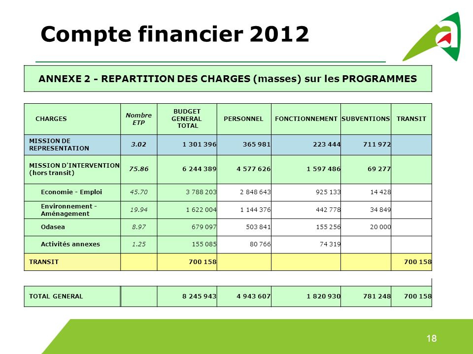 ANNEXE 2 - REPARTITION DES CHARGES (masses) sur les PROGRAMMES