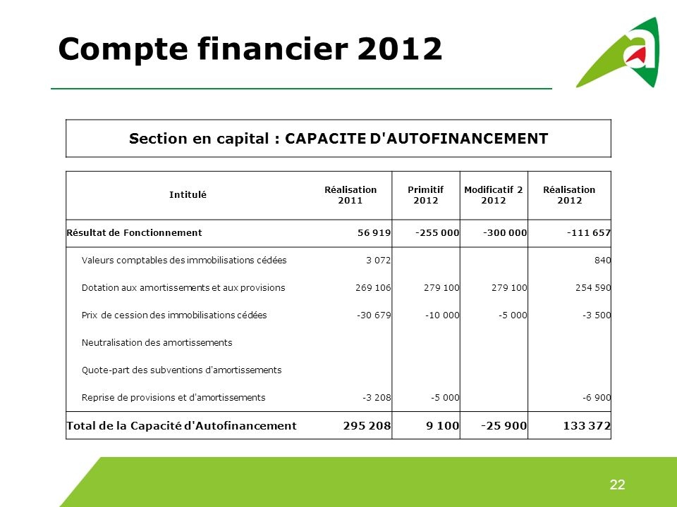 Section en capital : CAPACITE D AUTOFINANCEMENT