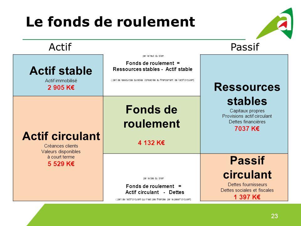 Le fonds de roulement Fonds de roulement