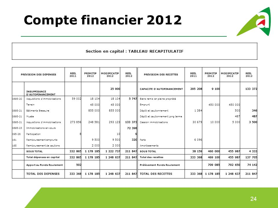Compte financier 2012 24 Section en capital : TABLEAU RECAPITULATIF