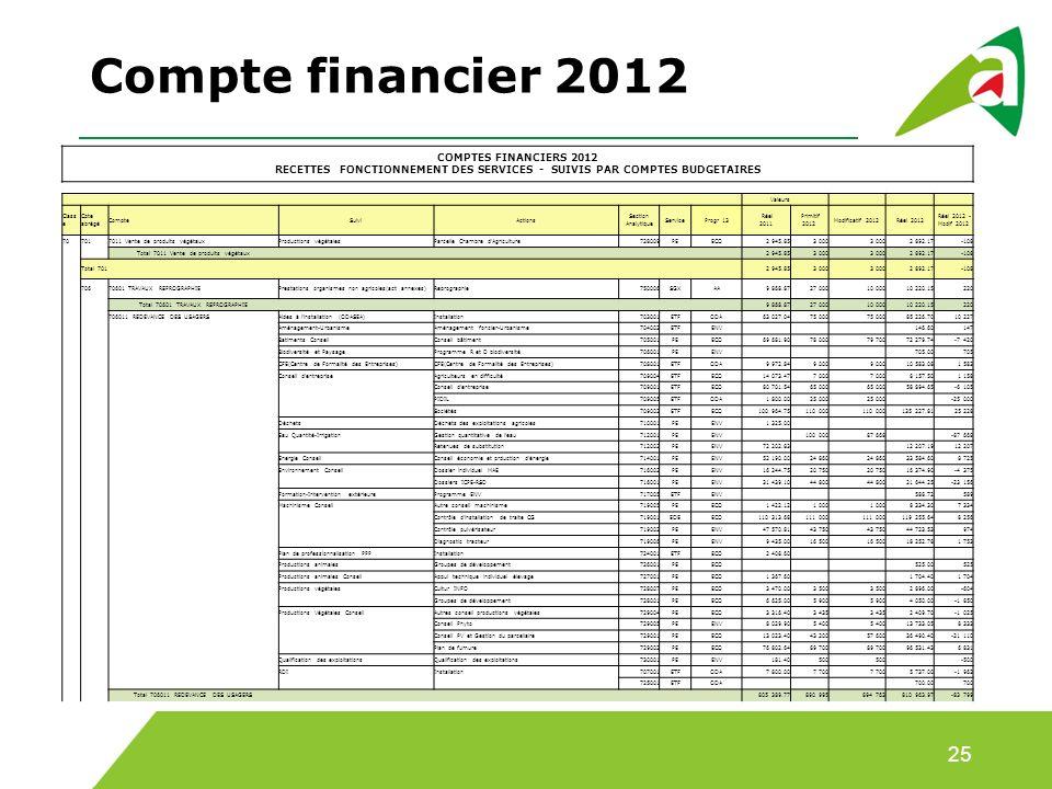 Compte financier 2012 COMPTES FINANCIERS 2012 RECETTES FONCTIONNEMENT DES SERVICES - SUIVIS PAR COMPTES BUDGETAIRES.